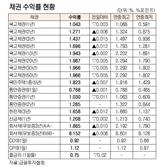 [표]채권 수익률 현황(9월 3일)