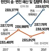[단독] 주민반발에 송전탑 예산 年 3,000억 못썼다