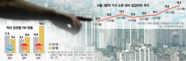 서울 내 집 마련은 꿈?…한 푼 안 쓰고 18년 6개월 모을 수 있습니까 [집슐랭]