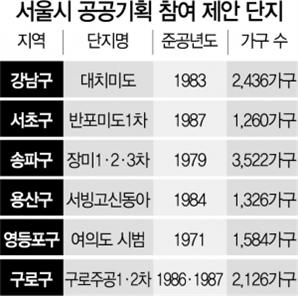 """""""공공기획 재건축 하세요""""…서울시, 주요 단지 '노크'"""