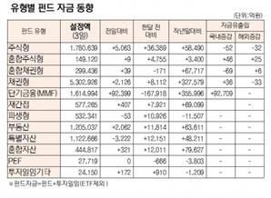 [표]유형별 펀드 자금 동향(9월 3일)