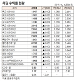[표]채권 수익률 현황(9월 8일)