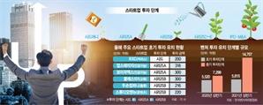 막 싹 틔운 시리즈A에도 300억 뭉칫돈…스타트업 '투자 판' 커졌다