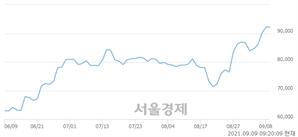 <유>코오롱인더, 매도잔량 334% 급증
