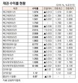 [표]채권 수익률 현황(9월 10일)