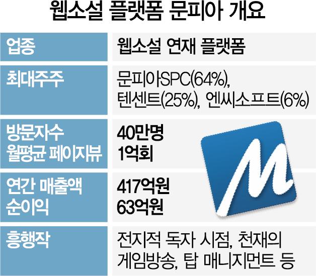 [단독] 네이버·프리미어PE, 카카오·CJ 제치고 웹소설 1위 '문피아' 인수