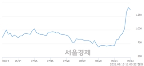 <유>엔케이물산, 전일 대비 7.47% 상승.. 일일회전율은 9.86% 기록