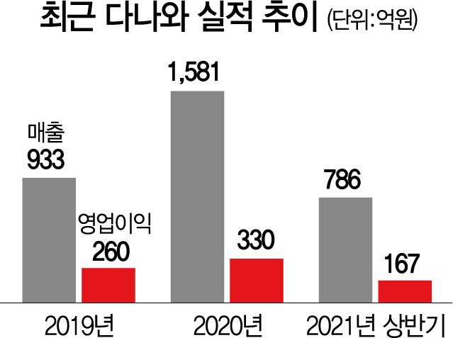 [시그널] 코리아센터, 이커머스 전문 '다나와' 인수 추진
