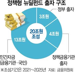 [단독] '靑 낙하산' 논란 이어…관제펀드 세제도 구멍