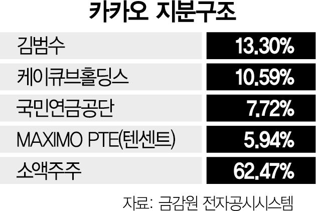 공정위 칼날 김범수로… 케이큐브 '금산분리 위반' 조사