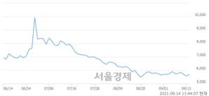 <유>STX중공업, 3.06% 오르며 체결강도 강세 지속(162%)