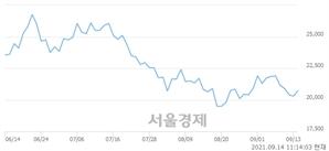 <유>두산중공업, 3.20% 오르며 체결강도 강세 지속(171%)