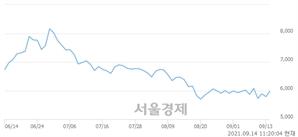 <유>금호타이어, 3.80% 오르며 체결강도 강세 지속(136%)