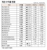 [표]채권 수익률 현황(9월 14일)