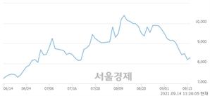 <유>디아이, 3.05% 오르며 체결강도 강세 지속(124%)
