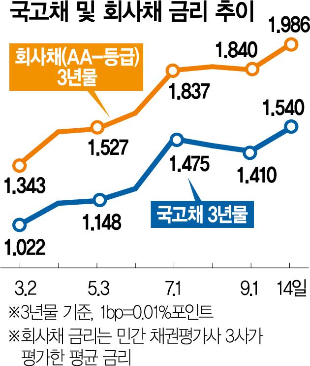 """""""긴축시대 온다"""" 기업 현금확보 전쟁"""