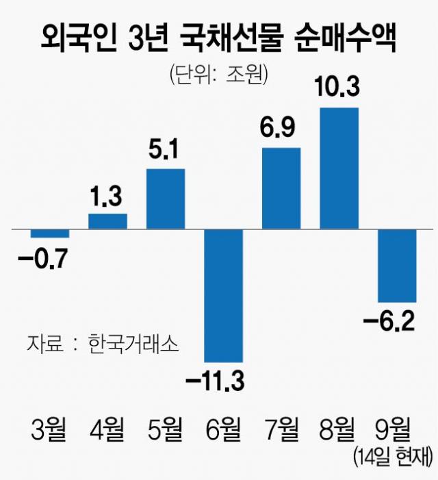 국채금리 1.5% 돌파…상승 속도 가팔라질 듯