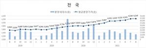 지난달 전국 민간아파트 평균 분양가 424만5,000원…전월비 0.14%↑