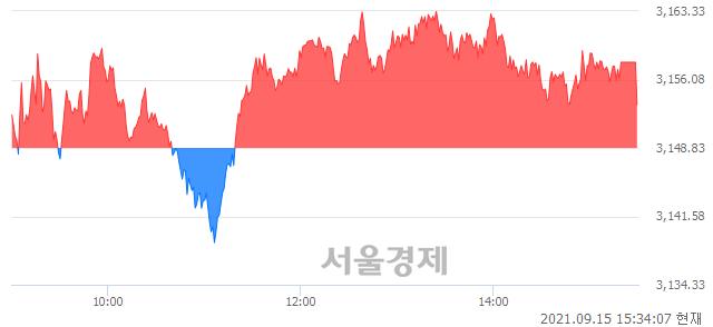 [마감 시황]  외국인 매수 우위.. 코스피 3153.40(▲4.57, +0.15%) 상승 마감