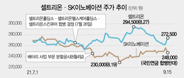 지배구조 변화에…SK이노 '뚝' 셀트리온 '쑥'