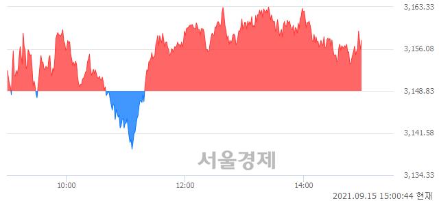 오후 3:00 현재 코스피는 47:53으로 매수우위, 매도강세 업종은 전기가스업(1.68%↑)