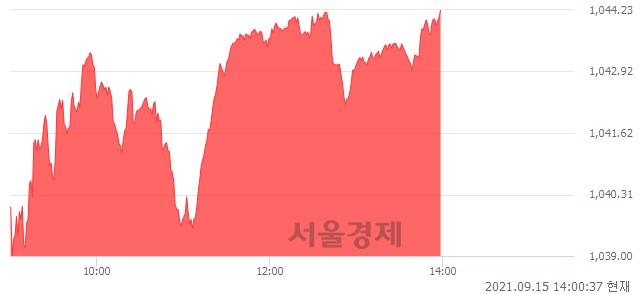 오후 2:00 현재 코스닥은 43:57으로 매수우위, 매도강세 업종은 인터넷업(0.06%↑)