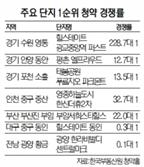 수도권 '완판' 대구는 '미분양'…분양시장 지역별 '명암'