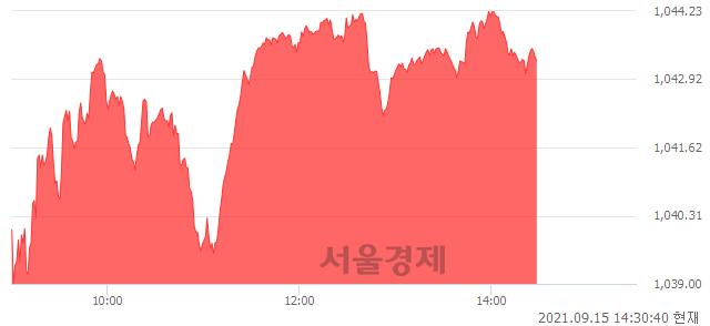 오후 2:30 현재 코스닥은 42:58으로 매수우위, 매도강세 업종은 인터넷업(0.16%↓)