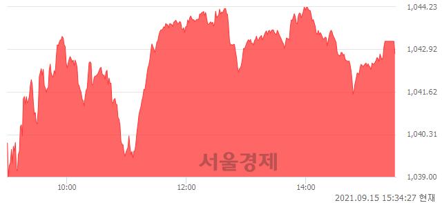 [마감 시황]  외국인 매수 우위.. 코스닥 1042.79(▲5.05, +0.49%) 상승 마감