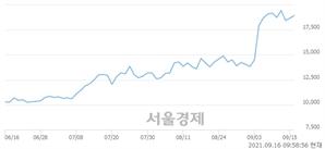 <유>후성, 3.21% 오르며 체결강도 강세 지속(163%)