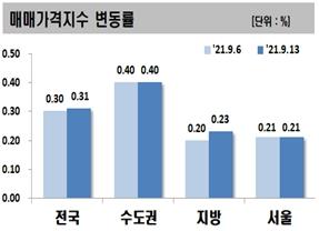 수도권 집값 상승 9주째 '역대 최고'…전국 상승률도  반등