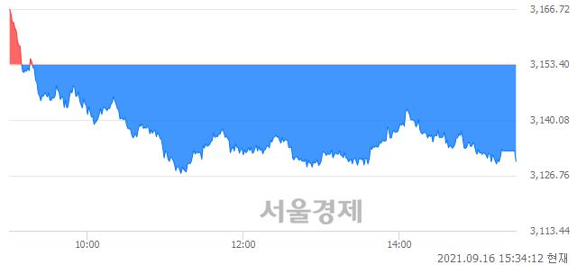 [마감 시황]  기관의 '팔자' 기조.. 코스피 3130.09(▼23.31, -0.74%) 하락 마감