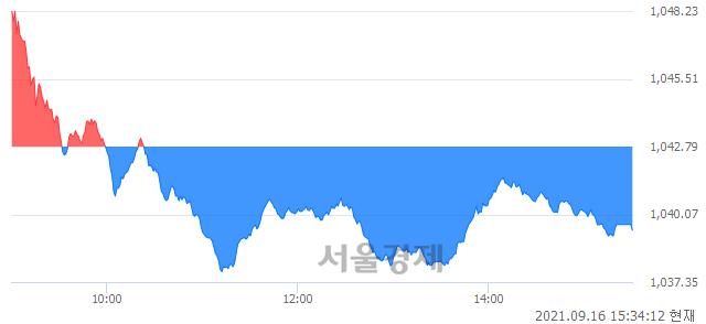 [마감 시황]  외국인과 기관의 동반 매도세.. 코스닥 1039.43(▼3.36, -0.32%) 하락 마감