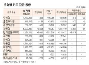 [표]유형별 펀드 자금 동향(9월 15일)