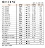 [표]채권 수익률 현황(9월 16일)