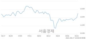 <코>아바코, 전일 대비 7.08% 상승.. 일일회전율은 1.20% 기록