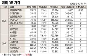 [표]해외 DR 가격(9월 16일)
