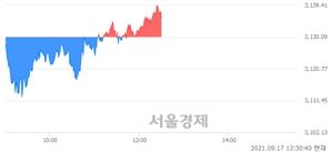오후 12:30 현재 코스피는 41:59으로 매수우위, 매도강세 업종은 운수창고업(1.27%↑)