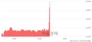 <유>아시아나IDT, 전일 대비 9.98% 상승.. 일일회전율은 1.30% 기록