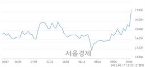 <유>한농화성, 매수잔량 445% 급증