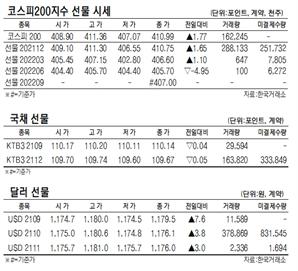 [표]코스피90지수 국채·달러 선물 시세(9월 17일)