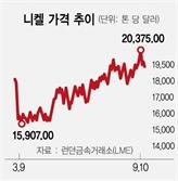 LG엔솔, 中니켈업체 투자...물량 2만톤 확보