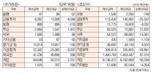 [표]유가증권 코스닥 투자주체별 매매동향(9월 17일-최종치)