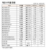 [표]채권 수익률 현황(9월 17일)