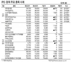[표]IPO장외 주요 종목 시세(9월 17일)