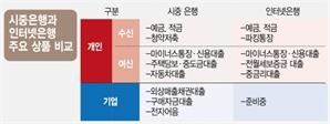신한銀, 더존비즈온과 '中企 전용 인터넷은행' 추진