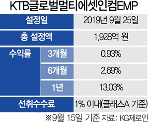 [펀드줌인]KTB글로벌멀티에셋인컴EMP, 글로벌 주식·인컴형 투자