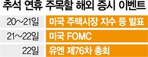 연휴 앞두고 개미, 2,200억 '사자'…내주 FOMC·美 주택지수 관심