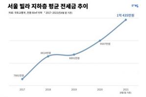 서울 빌라 지하층 전세도 1억 훌쩍…서민만 웁니다