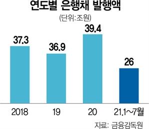 LCR 규제 완화 연장에...회사채 시장 '안도의 한 숨'
